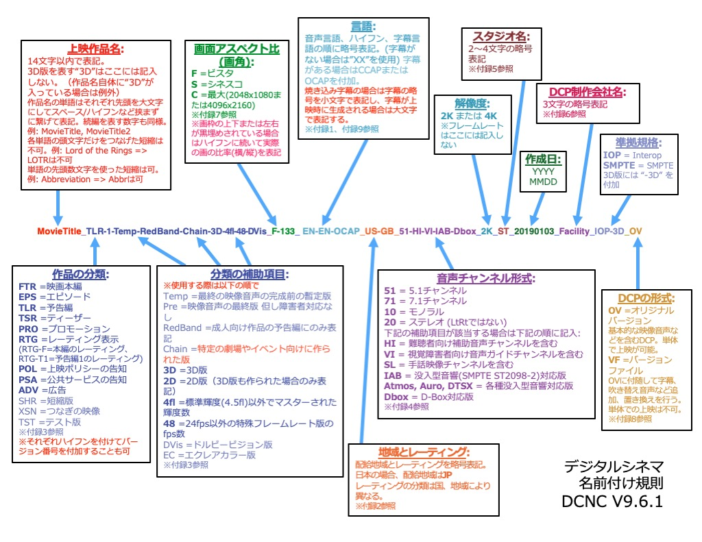 日本語版 デジタルシネマ名前付け規則 V9.6.1 公開