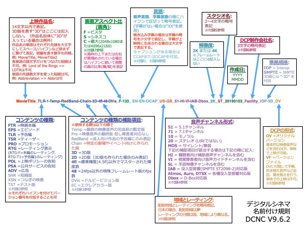 デジタルシネマ名前付け規則全体図